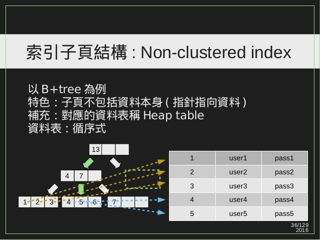 36/129 2016 索引子頁結構 : Non-clustered index 以 B+tree 為例 特色:子頁不包括資料本身 ( 指針指向資料 ) 補充:對應的資料表稱 Heap table 資料表:循序式 1 user1 pass1 2...