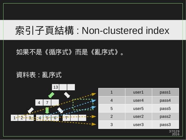 37/129 2016 索引子頁結構 : Non-clustered index 如果不是《循序式》而是《亂序式》。 資料表:亂序式 1 user1 pass1 4 user4 pass4 5 user5 pass5 2 user2 pass2...