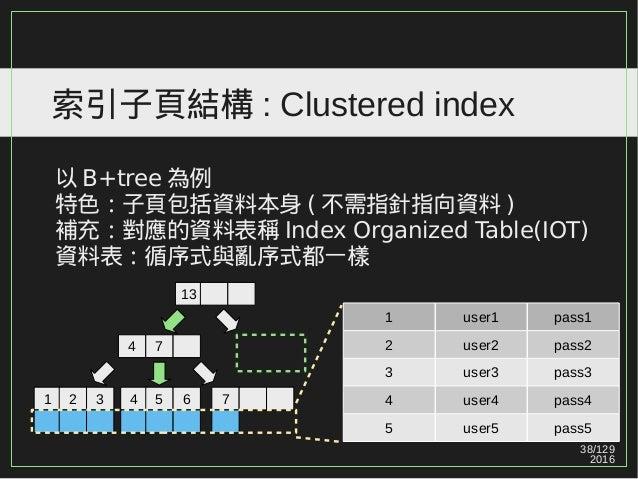 38/129 2016 索引子頁結構 : Clustered index 以 B+tree 為例 特色:子頁包括資料本身 ( 不需指針指向資料 ) 補充:對應的資料表稱 Index Organized Table(IOT) 資料表:循序式與亂序...