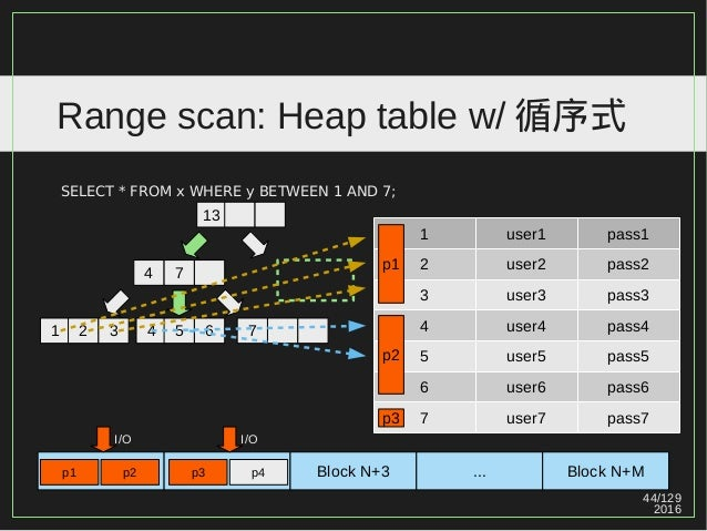 44/129 2016 Range scan: Heap table w/ 循序式 SELECT * FROM x WHERE y BETWEEN 1 AND 7; 1 user1 pass1 2 user2 pass2 3 user3 pas...