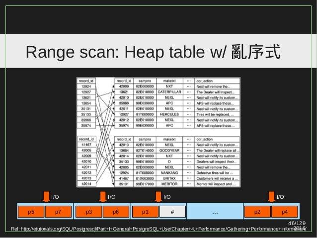 46/129 2016 Range scan: Heap table w/ 亂序式 I/O p5 p7 p3 p6 I/O I/OI/O p1 # p2 p4... Ref: http://etutorials.org/SQL/Postgres...