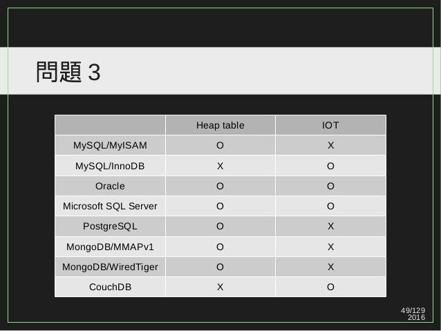 49/129 2016 問題 3 Heap table IOT MySQL/MyISAM O X MySQL/InnoDB X O Oracle O O Microsoft SQL Server O O PostgreSQL O X Mongo...
