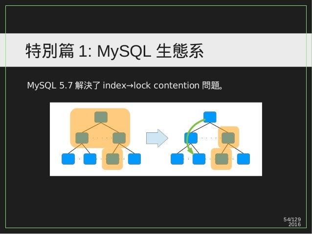 54/129 2016 特別篇 1: MySQL 生態系 MySQL 5.7 解決了 index→lock contention 問題。