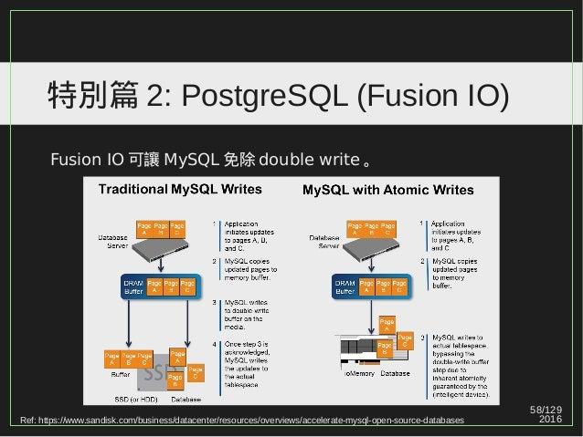 58/129 2016 特別篇 2: PostgreSQL (Fusion IO) Fusion IO 可讓 MySQL 免除 double write 。 Ref: https://www.sandisk.com/business/datac...