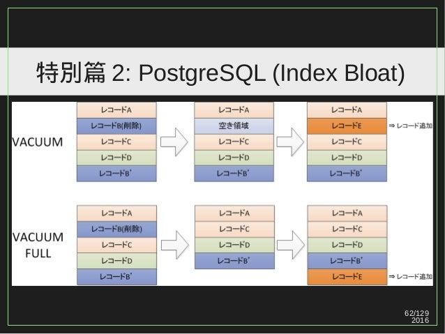 62/129 2016 特別篇 2: PostgreSQL (Index Bloat)