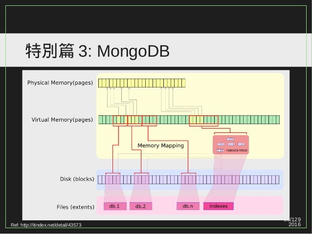 68/129 2016 特別篇 3: MongoDB Ref: http://itindex.net/detail/43573