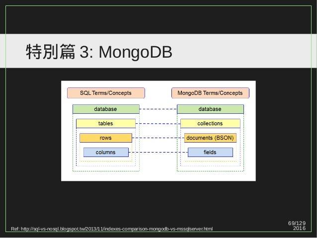 69/129 2016 特別篇 3: MongoDB Ref: http://sql-vs-nosql.blogspot.tw/2013/11/indexes-comparison-mongodb-vs-mssqlserver.html