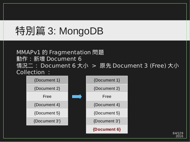 84/129 2016 特別篇 3: MongoDB MMAPv1 的 Fragmentation 問題 動作:新增 Document 6 情況二: Document 6 大小 > 原先 Document 3 (Free) 大小 Collect...