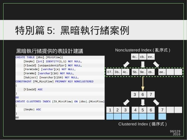 96/129 2016 特別篇 5: 黑暗執行緒案例 黑暗執行緒提供的表設計建議 4c.. cb.. ee.. 07.. 3b.. 4c.. 5b.. 9e.. cb.. ee.. Clustered Index ( 循序式 ) Nonclus...