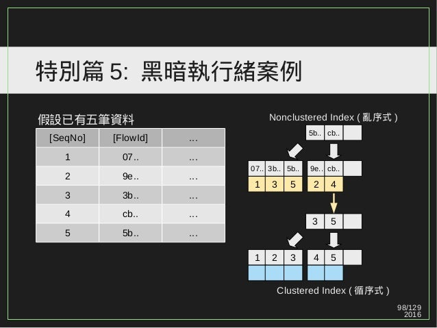 98/129 2016 特別篇 5: 黑暗執行緒案例 假設已有五筆資料 5b.. cb.. 07.. 3b.. 5b.. 9e.. cb.. 3 5 1 2 3 4 5 [SeqNo] [FlowId] ... 1 07.. ... 2 9e....