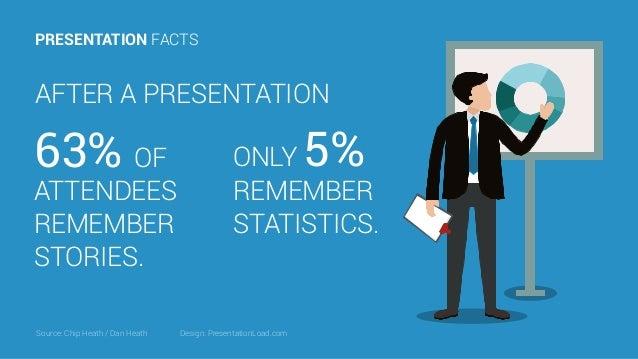 PRESENTATION FACTS Source: Chip Heath / Dan Heath AFTER A PRESENTATION ONLY 5% REMEMBER STATISTICS. 63% OF ATTENDEES REMEM...