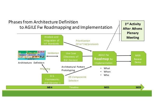 Wp3 agile sw architecture for Architecture definition