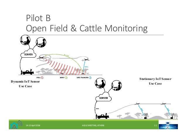 PilotB OpenField&CattleMonitoring Dynamic IoT Sensor Use Case Stationary IoT Sensor Use Case 14-15April2016 AGILEM...