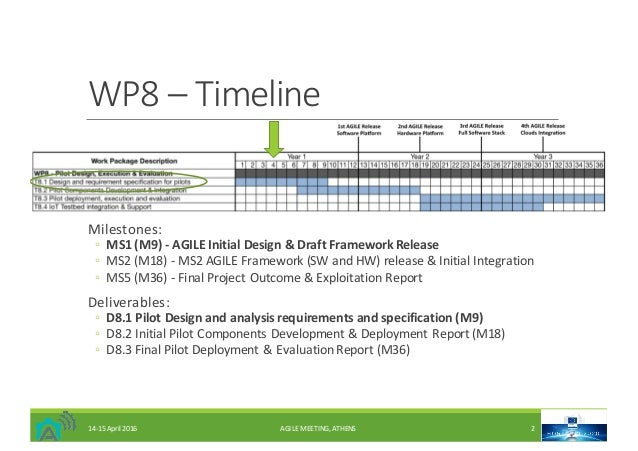 WP8– Timeline Milestones: ◦ MS1(M9)- AGILEInitialDesign&DraftFrameworkRelease ◦ MS2(M18)- MS2AGILEFramework(...