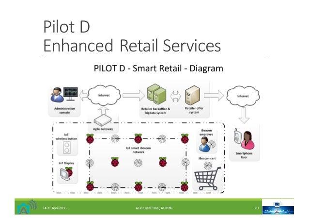 PilotD EnhancedRetailServices 14-15April2016 AGILEMEETING,ATHENS 23
