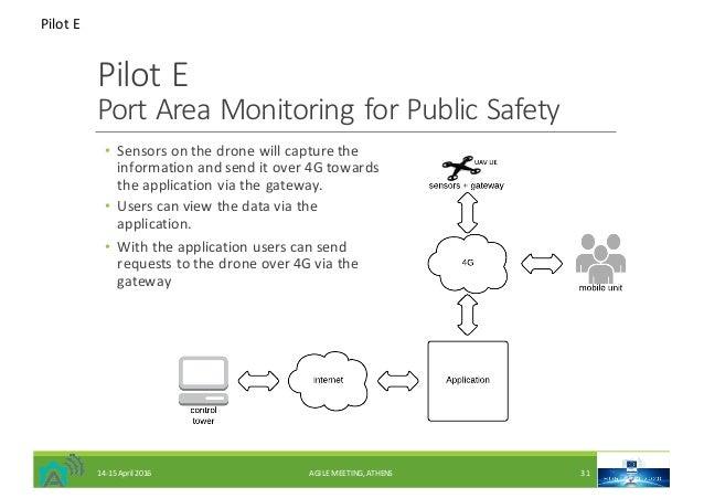 PilotE PortAreaMonitoringforPublicSafety • Sensorsonthedronewillcapturethe informationandsenditover4Gto...