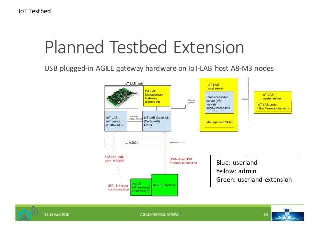 PlannedTestbed Extension USBplugged-inAGILEgatewayhardwareonIoT-LABhostA8-M3nodes Blue:userland Yellow:admin G...