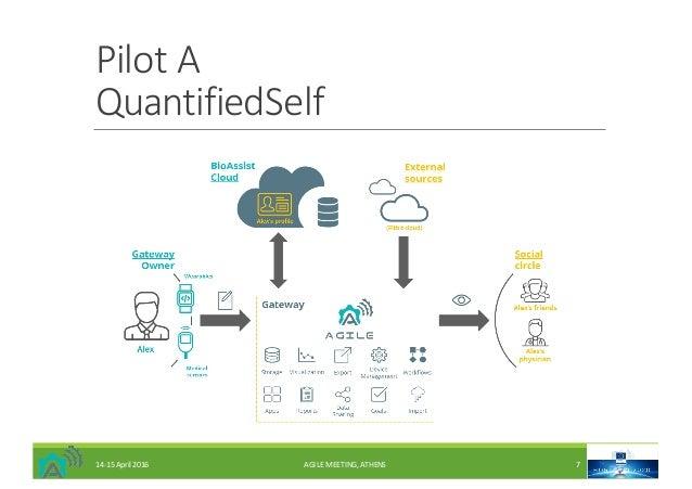 PilotA QuantifiedSelf 14-15April2016 AGILEMEETING,ATHENS 7
