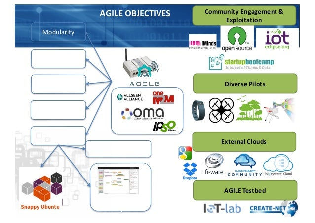 Modularity Extensibility Device  &  Data   Management IoT Apps   Ecosystem   Workflow   recommendation Communi...