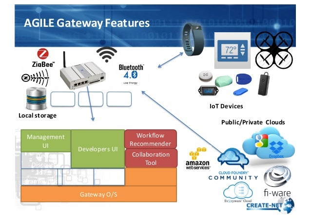 Module Module Module Gateway  O/S IoT framework IoT SDK … Device   Discovery … … Management   UI Developers  UI Pu...