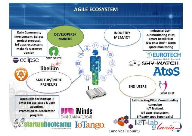 AGILE  ECOSYSTEM DEVELOPERS/ MAKERS INDUSTRY M2M/IOT STARTUP/ENTRE PRENEURS END  USERS Early  Community   involvem...
