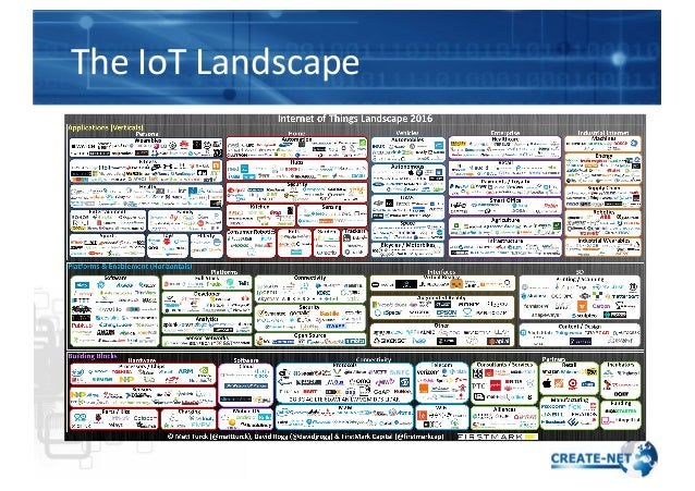 The  IoT  Landscape