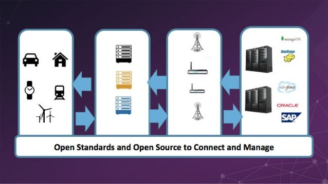 ● 22 open-source projects* ● Lots of Java but also C, C++, Python, Go, .Net, … * and counting! → IoT Standards → Services ...