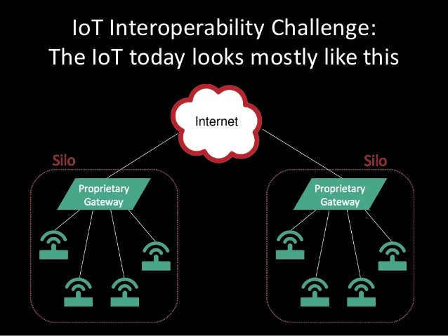 IoT Interoperability Challenge: TheIoT today looksmostly like this