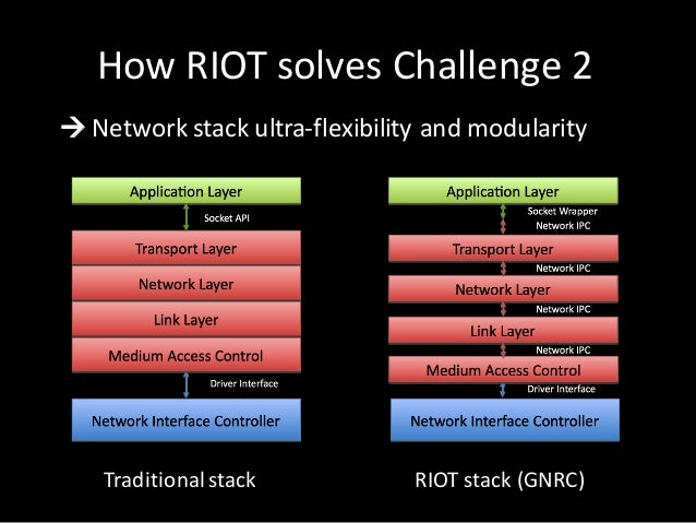 à Networkstack ultra-flexibility andmodularity HowRIOTsolves Challenge2 Traditionalstack RIOTstack (GNRC)