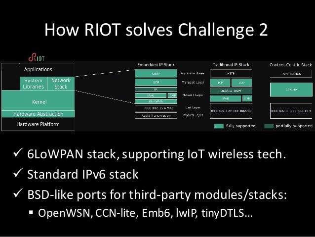 HowRIOTsolves Challenge2 ü 6LoWPANstack,supporting IoT wireless tech. ü StandardIPv6stack ü BSD-like portsforthir...