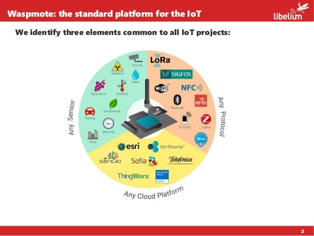 2 Waspmote: the standard platform for the IoT We identify three elements common to all IoT projects: