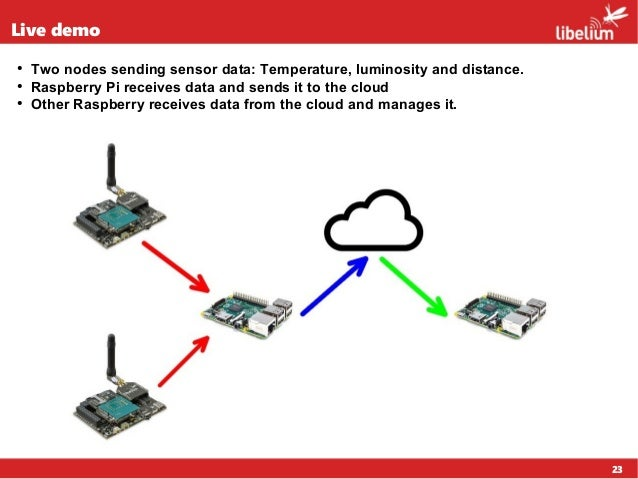 23 Live demo ● Two nodes sending sensor data: Temperature, luminosity and distance. ● Raspberry Pi receives data and sends...