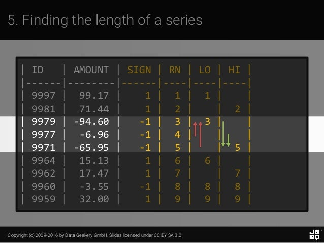 Copyright (c) 2009-2016 by Data Geekery GmbH. Slides licensed under CC BY SA 3.0 5. Finding the length of a series | ID | ...