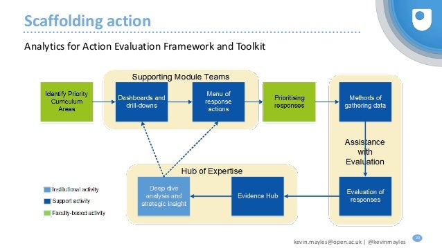 Open university strategy module