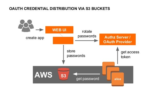 Plan B: Service to Service Authentication with OAuth