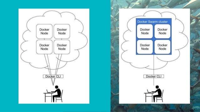 Intro to Docker Swarm