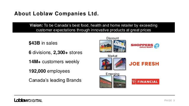 Loblaw Companies Limited (L.TO)