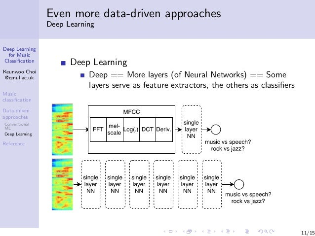 Deep learning for music classification, 2016-05-24