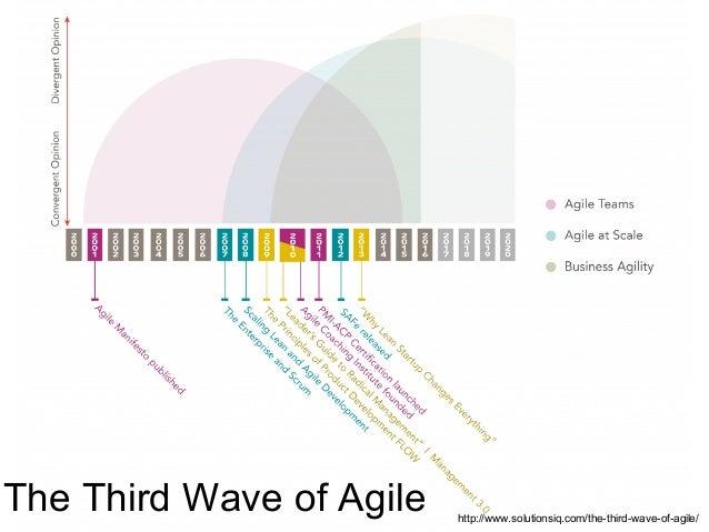 Value Driven Development >