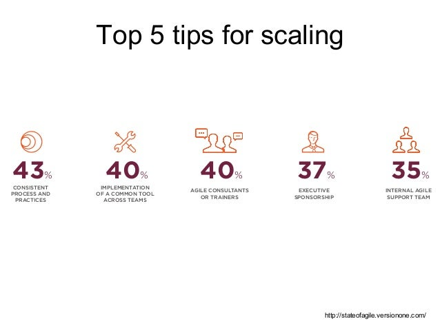"""Scaled Agile approaches S-o-S SAFe DaD LeSS """"Spotify model"""" DSDM RAGE Nexus Scrum at Scale"""