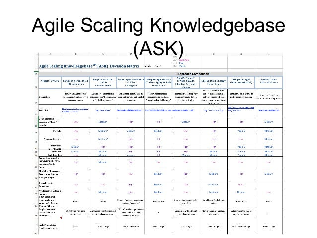 Agile Scaling Knowledgebase (ASK) So let's get inspiration from