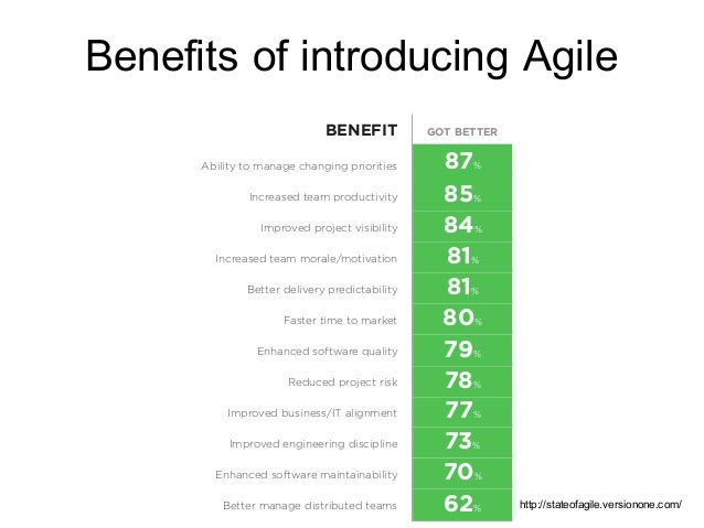 The Third Wave of Agile http://www.solutionsiq.com/the-third-wave-of-agile/