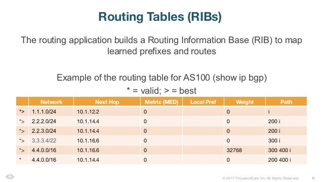 10© 2017 ThousandEyes Inc. All Rights Reserved. The routing application builds a Routing Information Base (RIB) to map lea...
