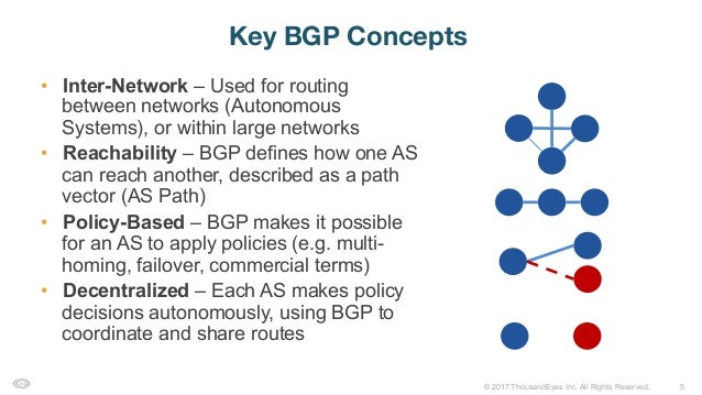 how bgp works