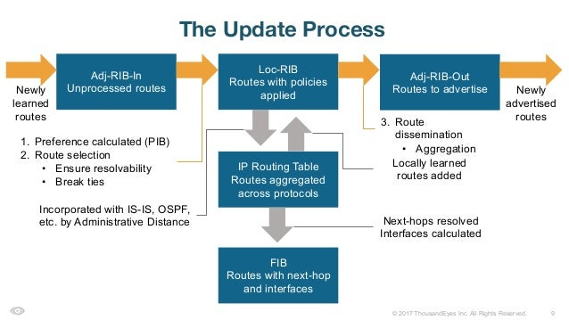 9© 2017 ThousandEyes Inc. All Rights Reserved. The Update Process Loc-RIB Routes with policies applied Adj-RIB-In Unproces...