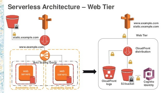 Serverless Microservices - Real life story of a Web App that