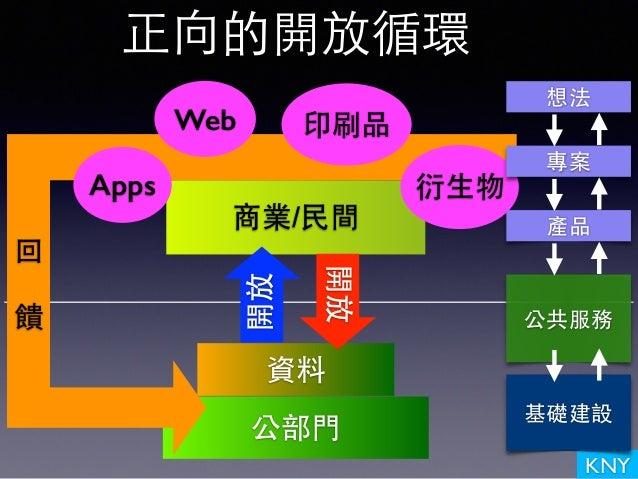 KNY 正向的開放循環 公部⾨門 商業/⺠民間 資料 開放回 饋 Apps Web 印刷品 衍⽣生物 基礎建設 公共服務 產品 專案 想法 開放