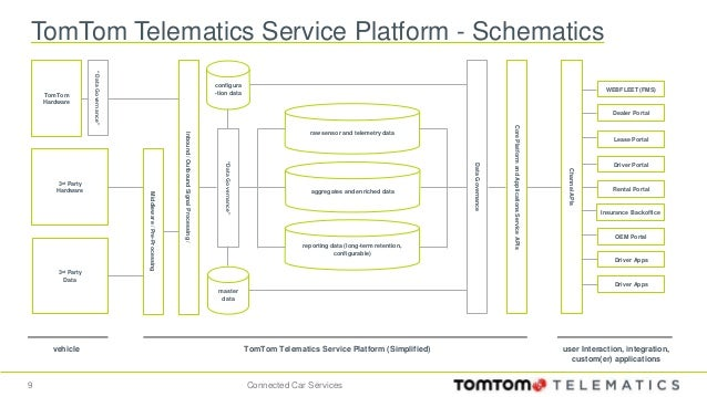 connected car services generalizing and simplifying telematics 9 638?cb\=1473522960 tomtom gps telematics wiring diagram tomtom wiring diagrams tomtom link 410 wiring diagram at alyssarenee.co