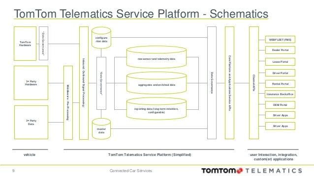 Car Net Portal Service Satus