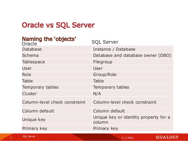 SQL Server knowledge-session (SQL Server vs Oracle, and